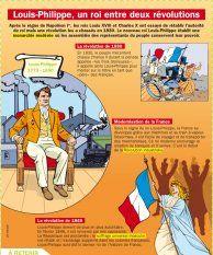 Louis-Philippe, un roi entre deux révolutions - Mon Quotidien, le seul journal d'actualité pour les enfants de 10-14 ans