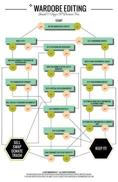 Wardrobe editing flow chart - it helps you decide what to keep and what to toss while cleaning your closet #tip