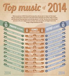Music in 2014: The Year in Review [Infographic] | Daily Infographic