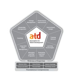 The ATD Competency Model™ redefines the skills and knowledge required for trainers to be successful now and in the future.