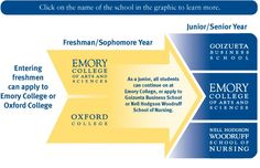 Oxford College, Emory University | Oxford, GA (38 mi east of Atlanta) | Emory's Oxford College offers a unique two-year foundation in the liberal arts, with an emphasis on teamwork and interdisciplinary learning.