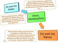Πηγή: Π. Δεληγιάννηςe-selides