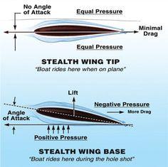 Stealth 2   Stingray Hydrofoils by Marine Dynamics - The World's ...