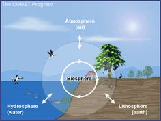 """Lessons and background info for teachers in Atmosphere, Ozone, Climate, and the """"Greenhouse Effect"""""""