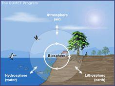 4 spheres of the earth (atmosphere, hydrosphere, lithosphere, biosphere); (C1; Wk 13)