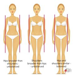 Identifying Body Shapes Are the shoulders and hips very similar width? Yes No Is there a defined waist? Yes No Is their widest...