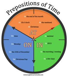 Prepositions of time pictures. Learn how to use prepositions of time using pictures English Grammar Tenses, English Prepositions, English Vocabulary Words, Learn English Words, English Phrases, Math Vocabulary, English Lessons For Kids, Kids English, English Study