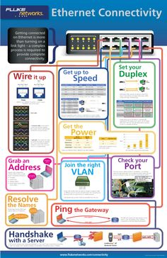 Ethernet Connectivity Infographic. http://www.homecontrols.com