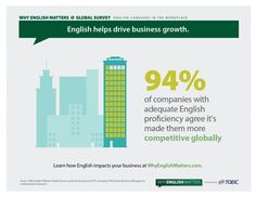English makes businesses more competitive and drives growth