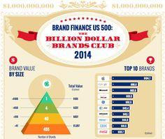 Apple Named Most Valuable Billion Dollar Brand in America - http://www.aivanet.com/2014/03/apple-named-most-valuable-billion-dollar-brand-in-america/
