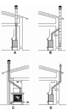 Alicantina de Instalaciones: Estufas de Pellets, funcionamiento ...