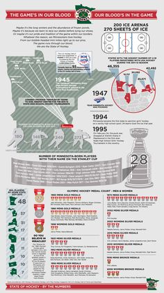 State Of Hockey Infographic - Minnesota Wild | Hockey Day Minnesota
