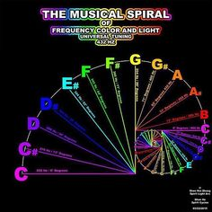 Musical Spiral of Frequency Color and Light. Fibonacci spiral of tuning. Fibonacci Spiral, Fibonacci Golden Ratio, Sound Healing, Healing Herbs, Quantum Physics, Music Therapy, Music Lessons, Music Education, Musicals