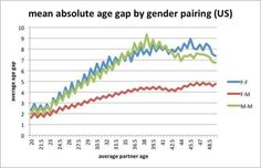 average dating age difference asian dating in kenya
