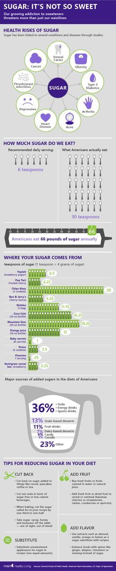 Sugar: It's not that sweet