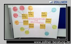 Brainstorming, Brainwriting, 635, Mindmapping, Bionik, Osborn Checkliste, Collective Notebook, Ideenfindung, Wolfgang Zollner Marketing, Electronics, Consumer Electronics