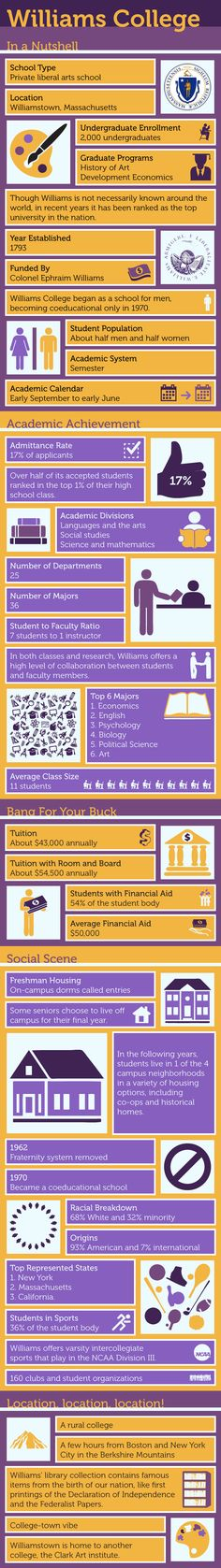 Williams College infographic - get information about Williams College location, academic achievements, fees, admission process and sports like football. Financial Aid For College, Scholarships For College, College Loans, College Hacks, College Life, Page Usa, Us Universities, Colleges, William College