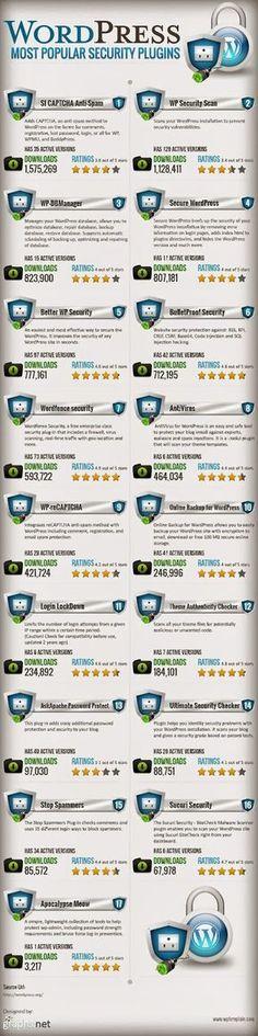 Apres avoir lu dans un rapport que les 3/4 des blogs sous wordpress présentent des failles de sécurité,  cette infographie s'impose: 17 plugins pour mieux sécuriser votre site WordPress