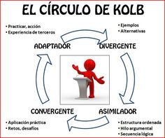 El círculo de Kolb del aprendizaje