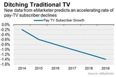 New data from eMarketer shows that cord-cutting is accelerating and 21% of U.S. households won't pay for traditional TV by 2018.