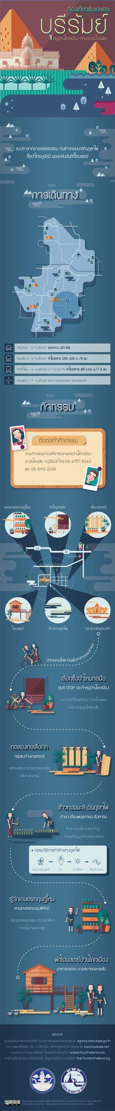 #infofed กิจกรรมท่องเที่ยวเชิงเกษตร  ให้จักรยานพาคุณไป ในหมู่บ้านโคกเมือง จ.บุรีรัมย์ เส้นทาง : http://www.infofed.com/infographic/BuriramInfographic.png