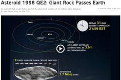 31 May 2013 : The giant rock, named Asteroid 1998 QE2, will make its closest approach to Earth at 2pm PST in BC.