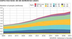 Dementia UK Facts
