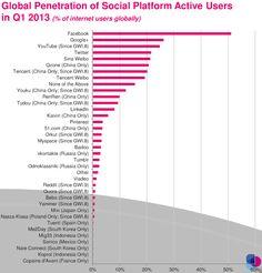 51 % der Internetnutzer sind bei Facebook. 26 % bei Google+