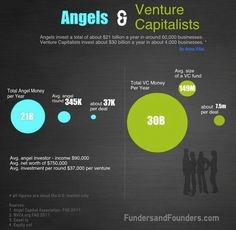 Angels invest a total of about $21 billion a year in around 60,000 businesses. Venture Capitalist invest about $30 billion a year in about 4,000 businesses.Source: http://fundersandfounders.com/angels-vs-venture-capitalists-in-number/