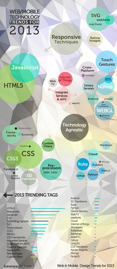 Technology Trending Terms Responsive Techniques, responsive, touch interfaces, UI, Gestures, HTML5, Javascript, CSS3, CSS, preprocessors, technology agnostic, WebGL, Andorid, iOS, Ruby, Python, CSS Filters