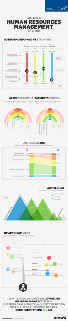 50 best Karriere images on Pinterest Career, Dream job and Gym