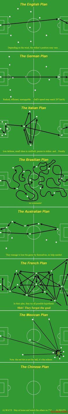World Cup Strategies