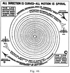 Walter Russell Chart and Diagram Collection - The Eternal Circle Spirit Science, Science And Nature, Spherical Harmonics, 100 Chart, Charts, Flower Of Life, Book Of Shadows, Sacred Geometry, Art Studios
