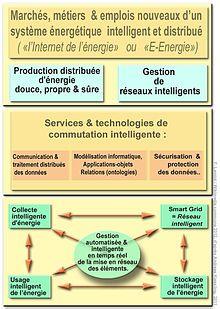 Troisième révolution industrielle — Wikipédia