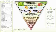 The main goal of the ANDI score system is to turn the old food pyramid on its head, emphasizing the importance of eating lots of fruits and vegetables.