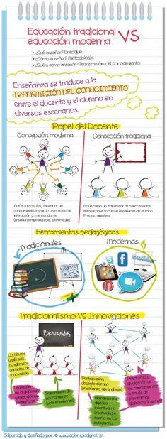 La siguiente infografía ilustra la transición de la educación tradicional a la educación moderna, destacando el papel del docente y la aplicación de diversas herramientas pedagógicas en las aulas. Un didáctico trabajo de Colombia Digital.