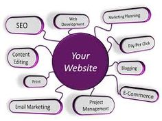 Web Services is a wide world of opportunities that it can provide through your #Website. You can reach a global audience with your own website which gives a tremendous boost for your business.