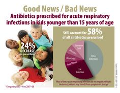 This Good News / Bad News graphic illustrates that amount of antibiotics prescribed for acute respiratory infections in children younger than 15 years of age.