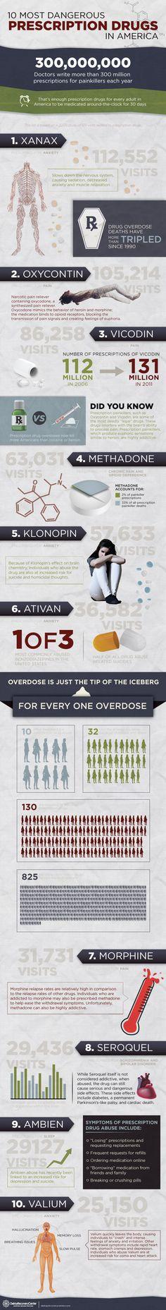 The top 10 most dangerous prescription drugs in America.