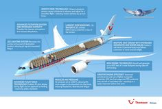 Thomson Airways : is the European launch customer for the Boeing 787 Dreamliner