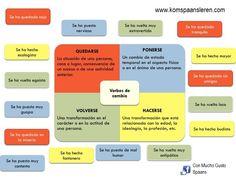 """Taalprobleem: Hoe kun je het Nederlandse werkwoord """"worden"""" in het Spaans vertalen / uitdrukken? Dat kan op de volgende manieren: a) Door een wederkerend voornaamwoord te gebruiken (indien mogeli…"""