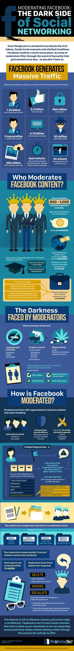 Moderating Facebook: The Dark Side of Social Networking - #infographic