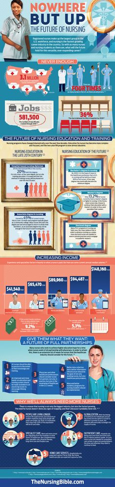 Interested in knowing what the future of nursing looks like? #infographic #nursingcareers