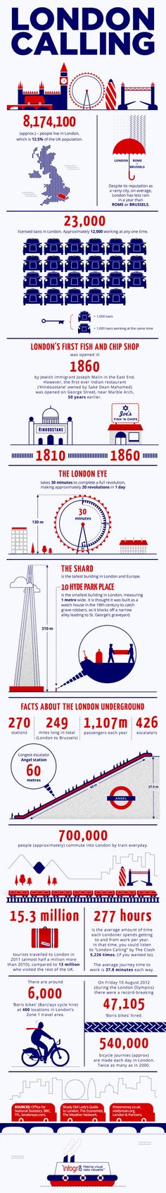 London Calling #Infographic