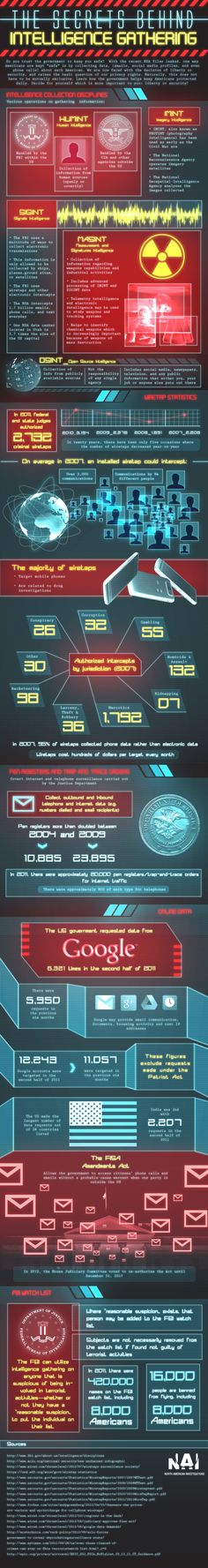 The secrets behind intelligence gathering [infographic]