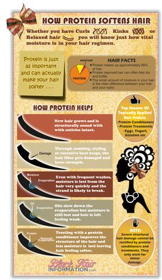 Find out in this beautiful infographic how protein works to both strengthen and soften hair that is dry and brittle.