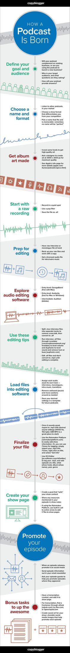 Here is a infographic of a step-by-step guide to start and produce your very own podcast!
