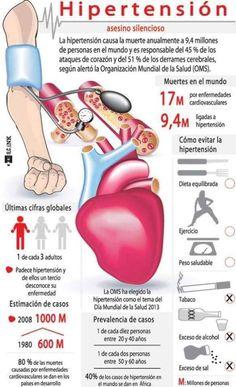Se dice que la hipertensión o presión arterial alta es un asesino silencioso, lo que se debe a que muy a menudo no presenta síntomas. Sin embargo, según la OMS, esta afección causa la muerte anual de 9,4 millones de personas en todo el mundo y es responsable del 45% de los ataques al corazón …  #infografía #hipertensión