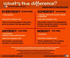 "hellolearnenglishwithantriparto: "" What's the difFerence: 'EVERYBODY, SOMEBODY, ANYBODY, NOBODY #learnenglish """