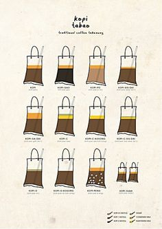 Your one-stop infographic for ordering coffee in Singapore. Copy me, copy you, kopi see Singapore Guide, Singapore Food, Singapore Travel, Singapore Sling, Small Victories, How To Order Coffee, Malaysian Food, Cafe Menu, Coffee Culture